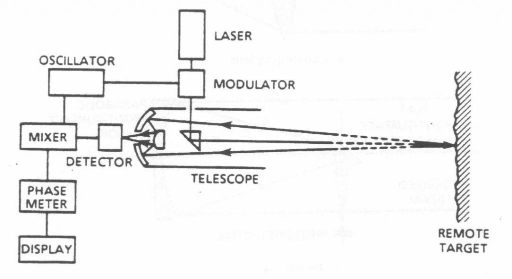 تغییر فرکانس متر لیزری