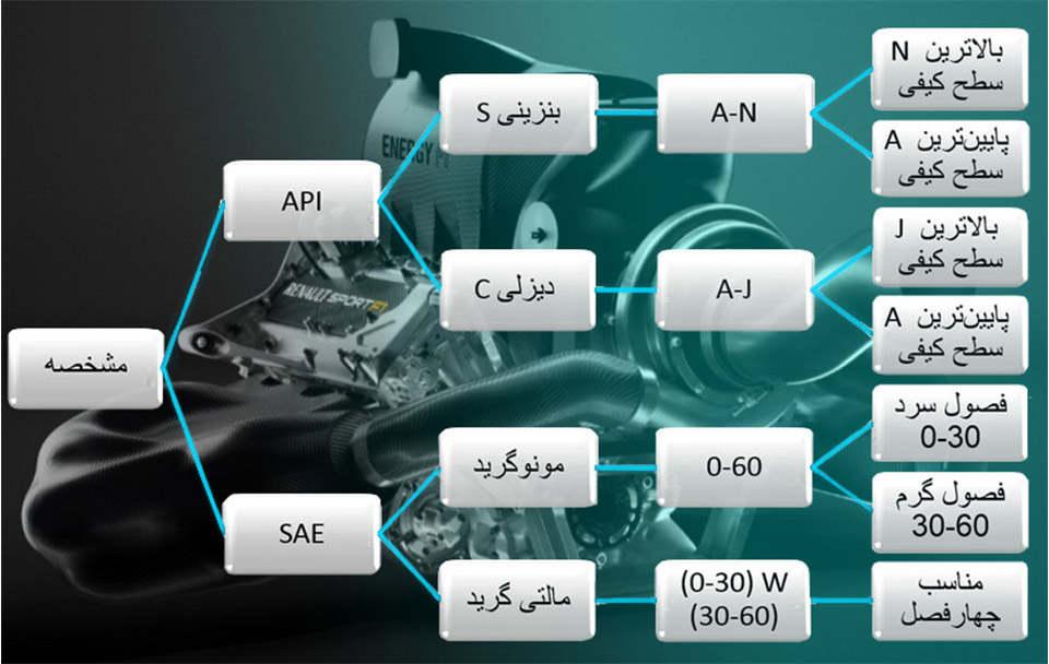 جدول استاندارد روغن موتور