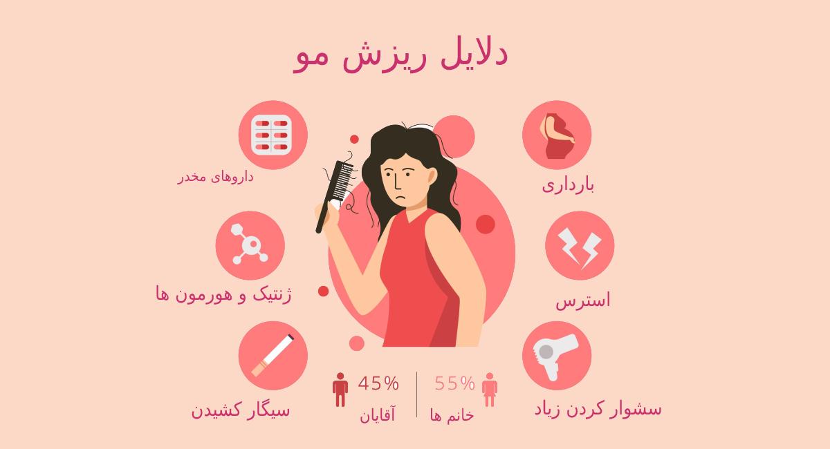 دلایل ریزش مو در آقایان و خانم ها